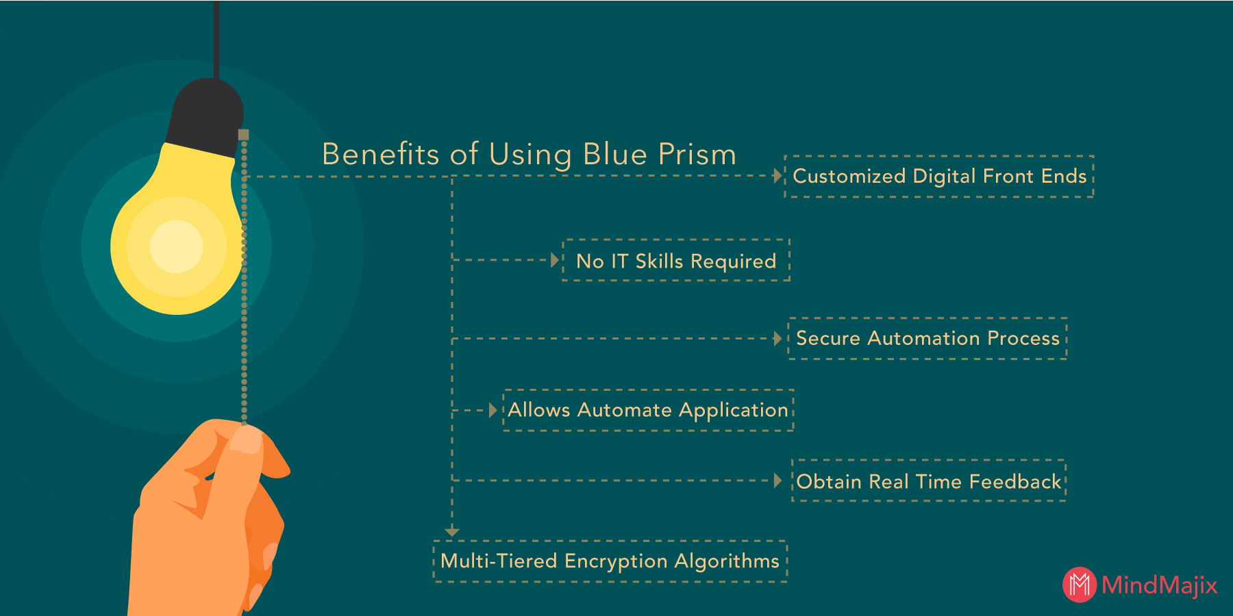 Benefits of using Blue Prism