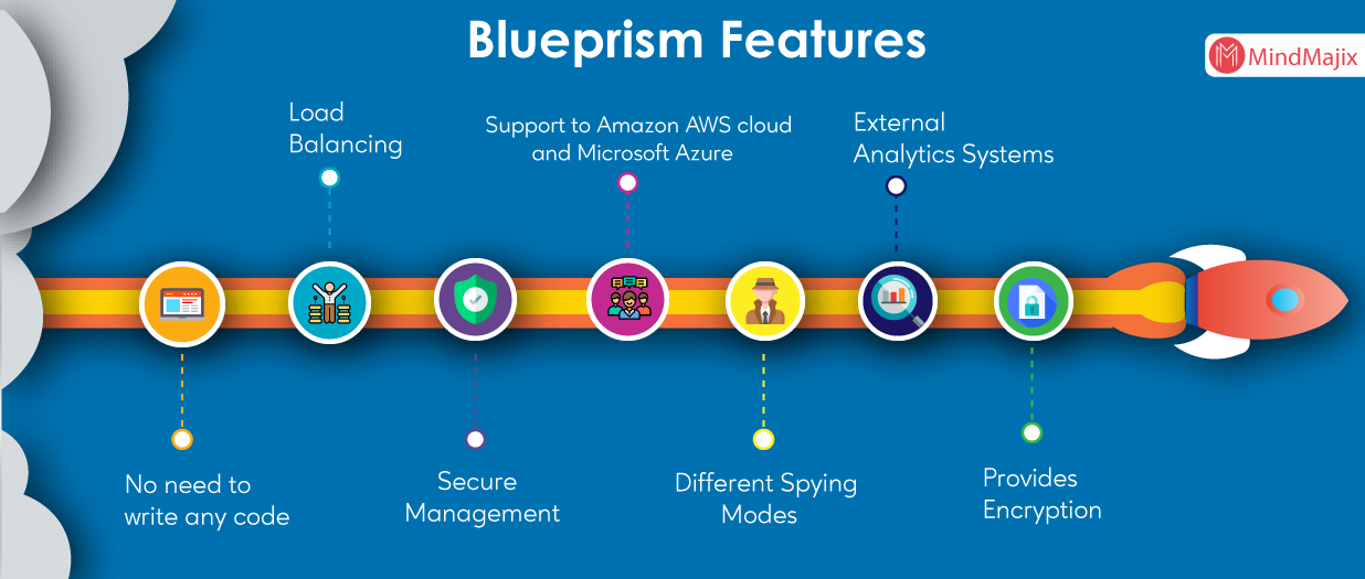 Blue Prism Features