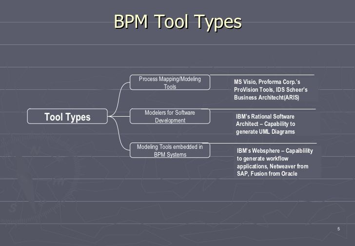 bpm tool types