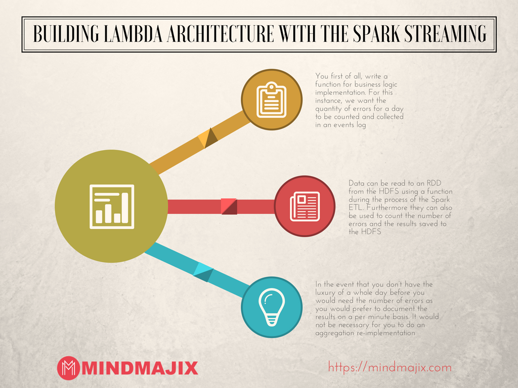 Building Lambda Architecture with the Spark Streaming