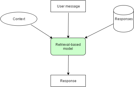 Retrieval-based models