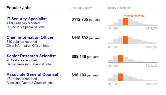 CISO Salaries