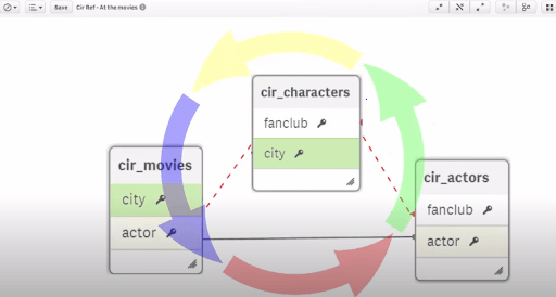 QlikView Circular Reference - circular references in-detail