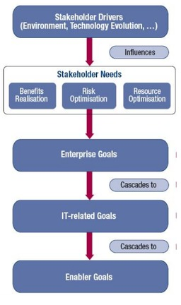 cobit enterprise