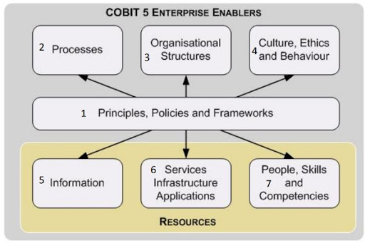 cobit 5 enterprises