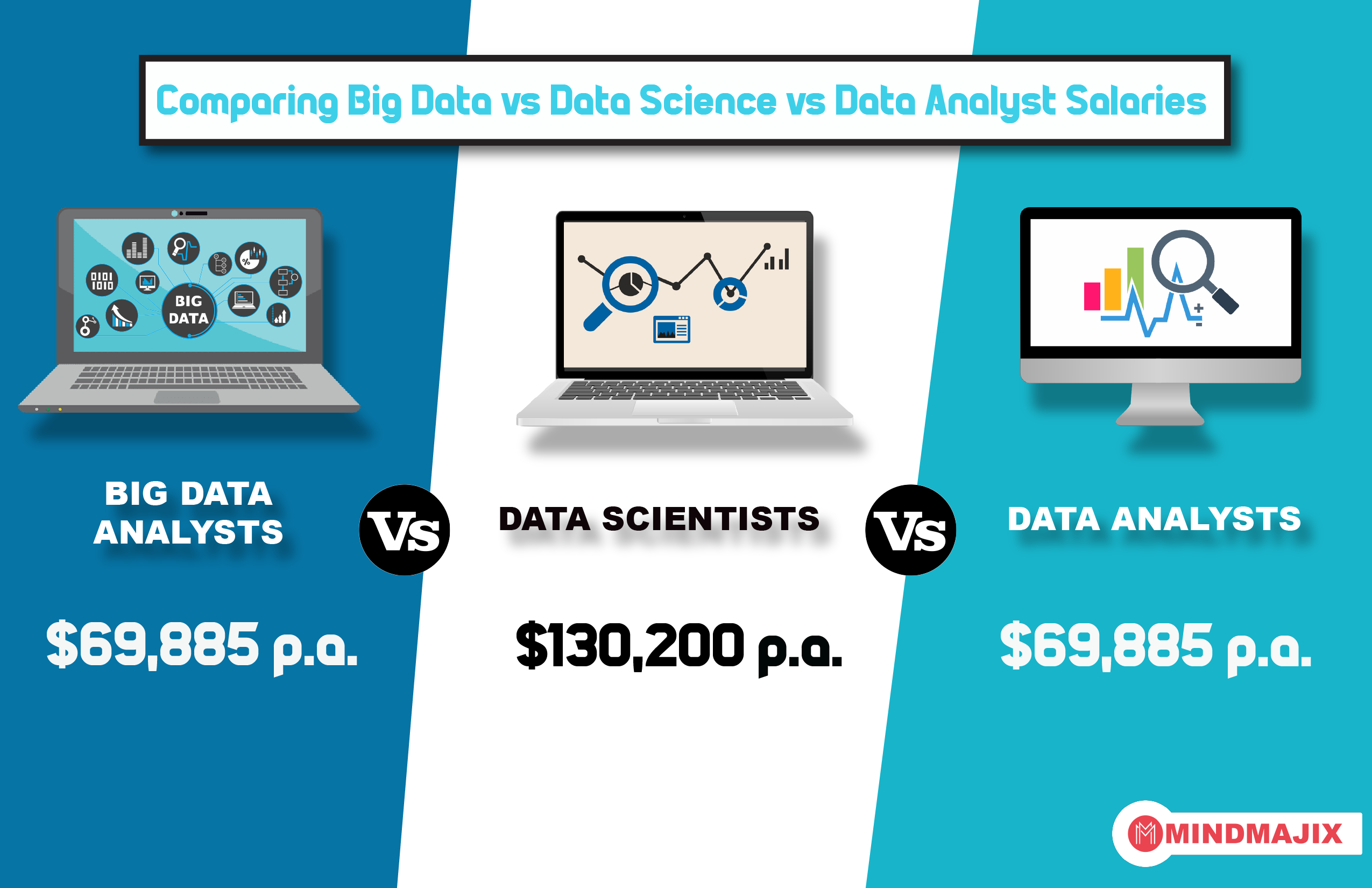 Comparing Big Data vs Data Science vs Data Analyst Salaries