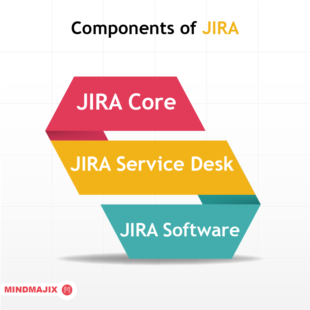 Components of Jira