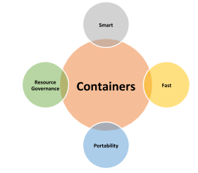 Container over Virtual Machines
