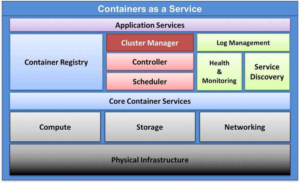 Containers As Service