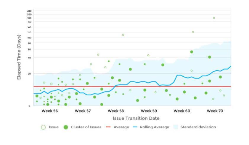 Control Chart metric -Agile Metrics