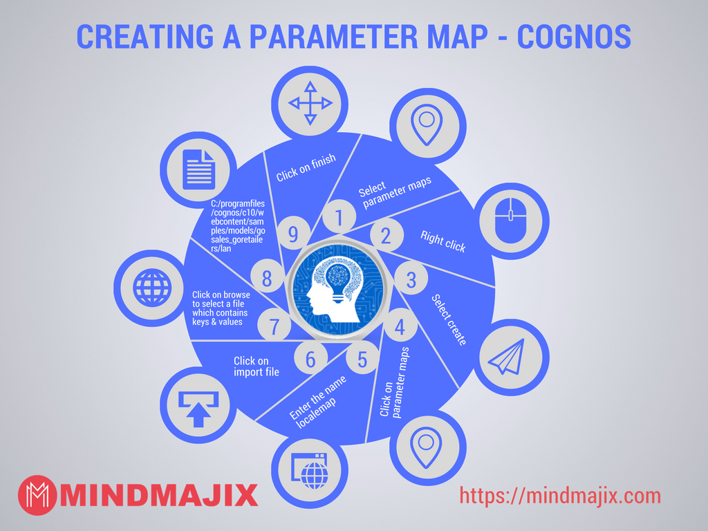Creating a parameter map - Cognos