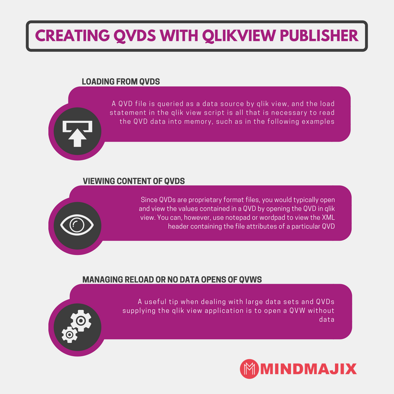 Creating QVDs with QlikView publisher