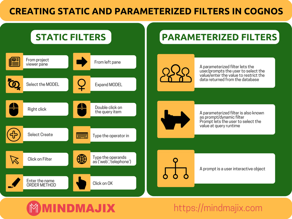Creating static and parameterized filters in Cognos