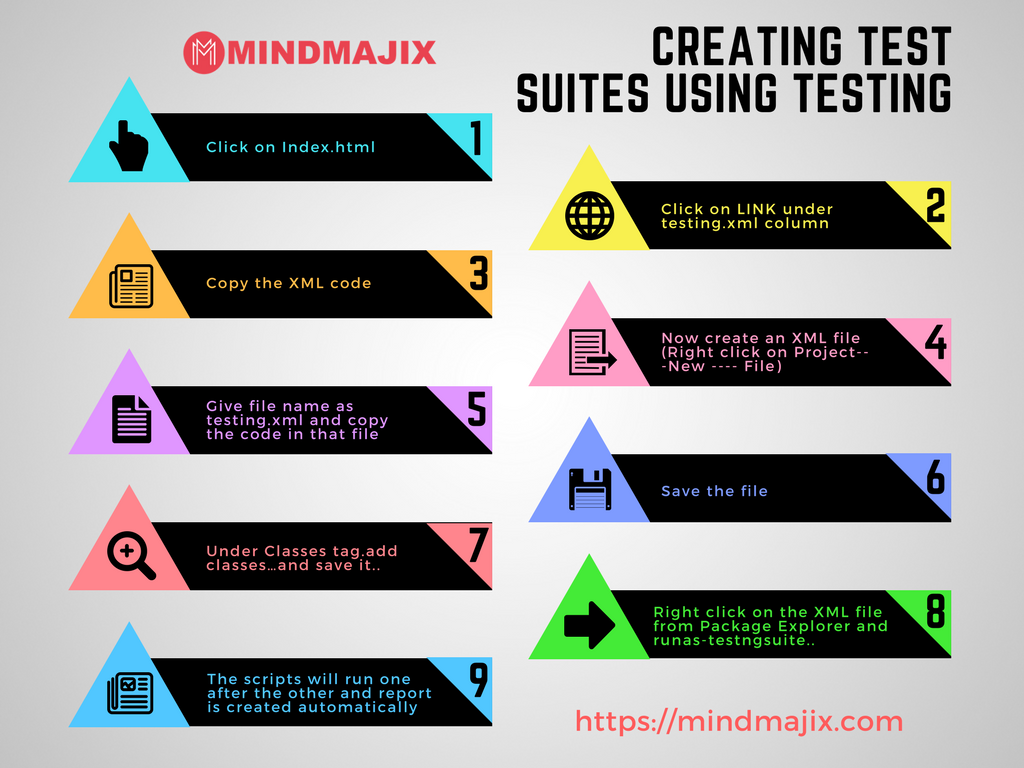Creating Test suites using Testing