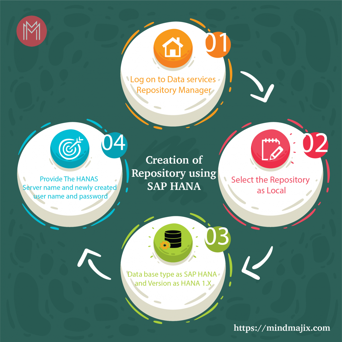 Creation of Repository using SAP HANA