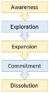 What is Relationship in CRM