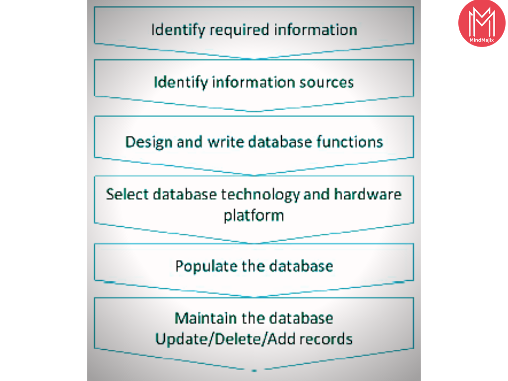 database of crm