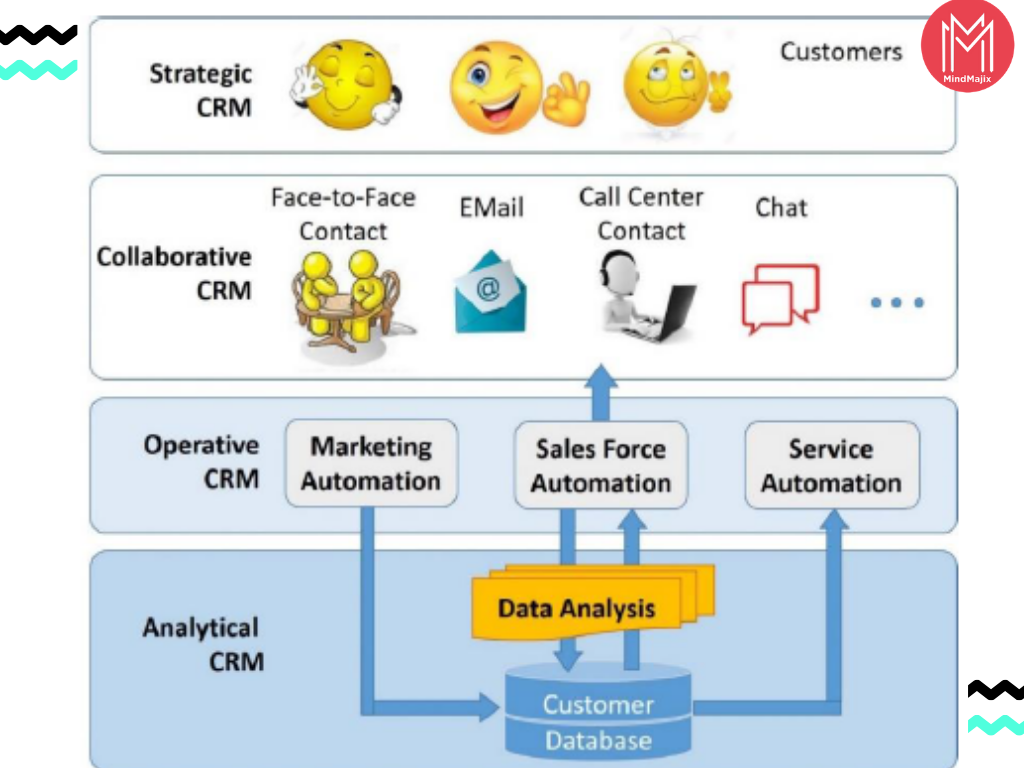 Different Types of CRM