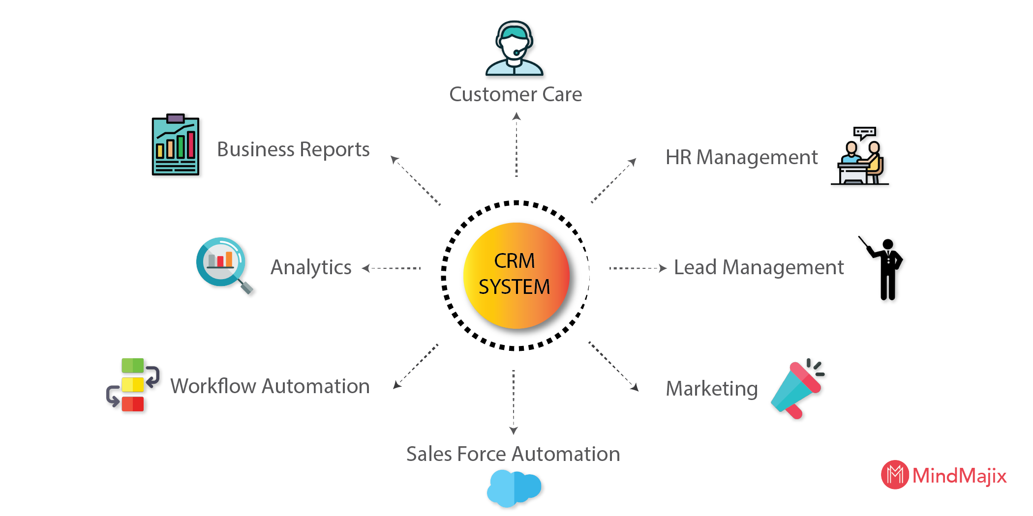 Elements of CRM