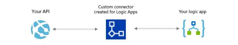 Custom Connector Created for Logic Apps