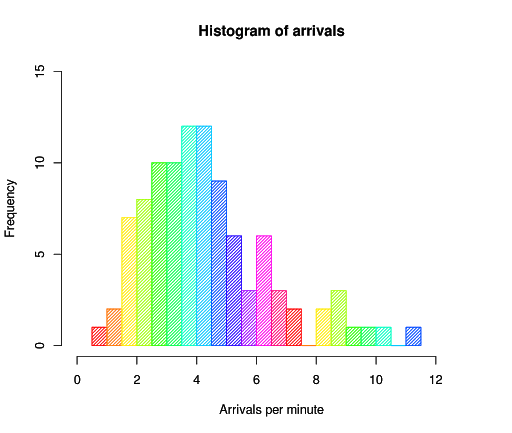 Custom visualization histogram