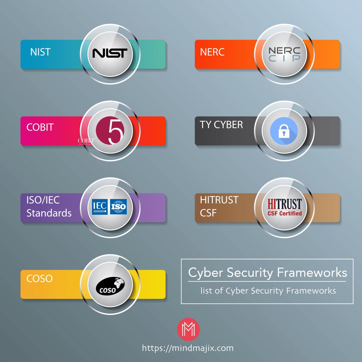 Cyber Security Frameworks