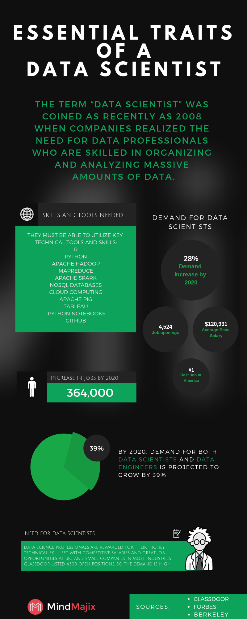 What Is Data Science? | Data Science Tutorial - MindMajix