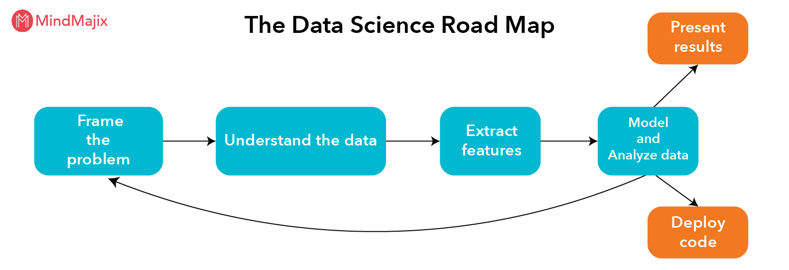 data-science-road-map