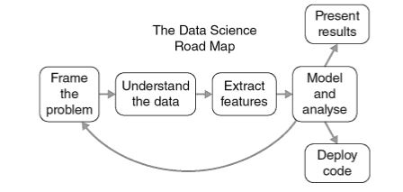 Data Science Road Map