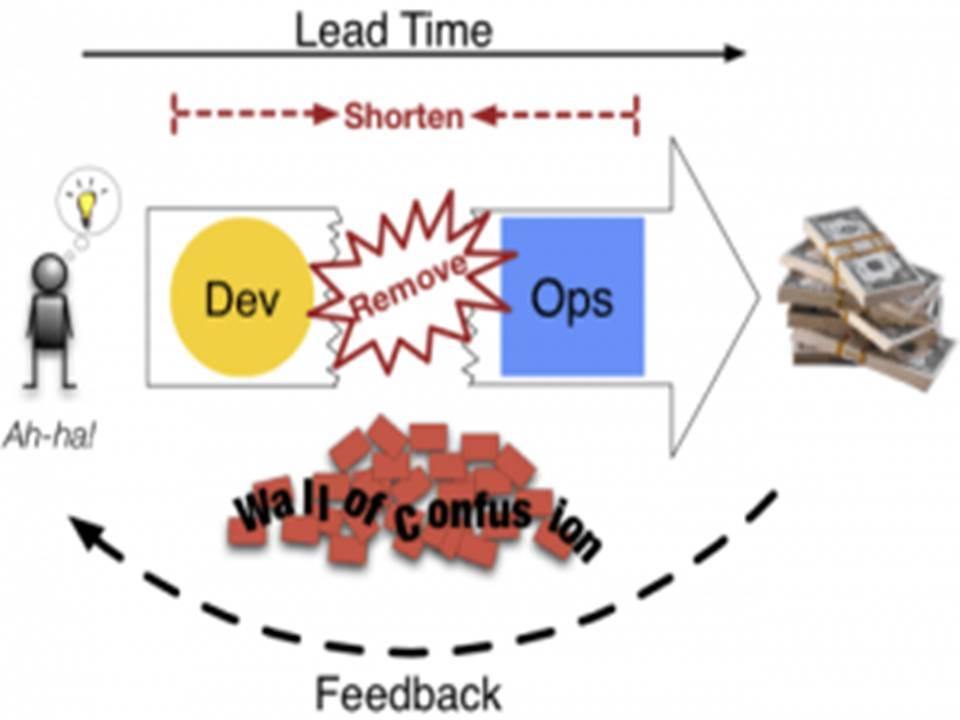 Software process of DevOps