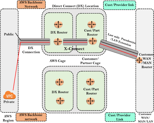 Direct Connect Architecture