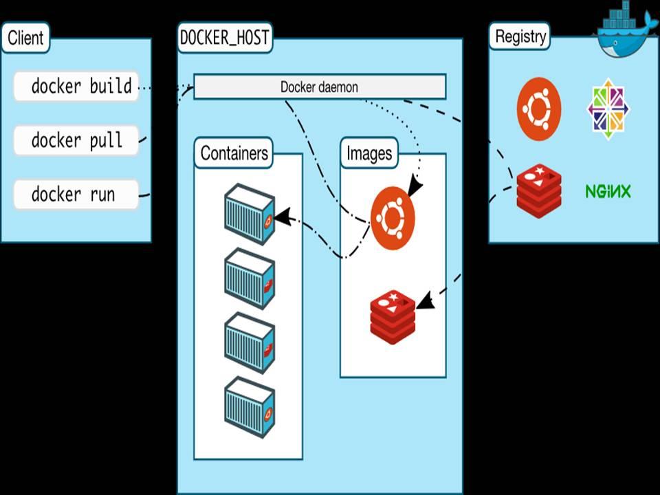 Illustrates the process of Docker