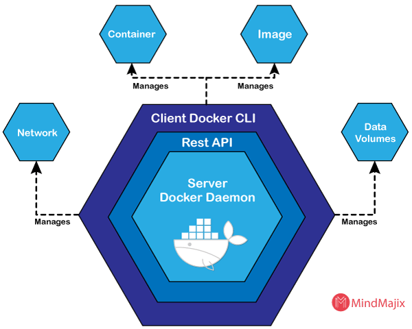 What is docker engine