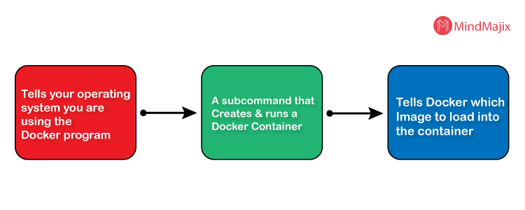 What is docker image
