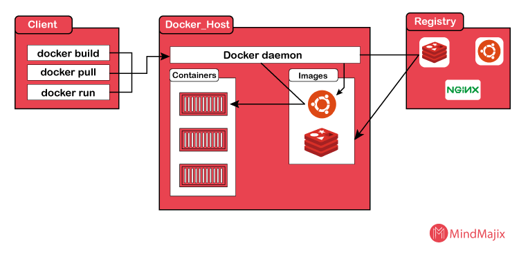 how does docker works