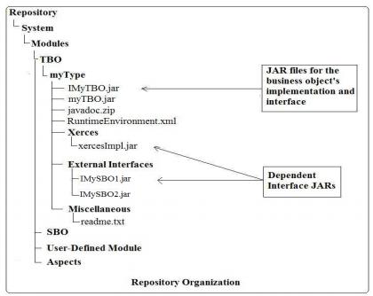Documentum Business Objects
