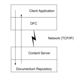 Client Layer