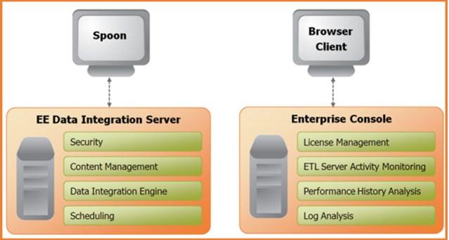 EE Data Integration Server
