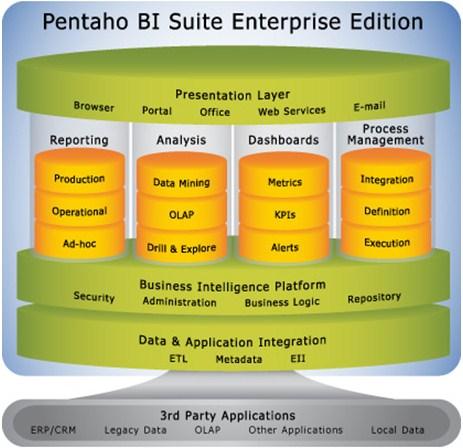 Pentaho Data Integration architecture