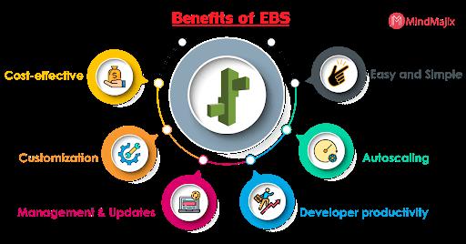 Benefits of the Elastic beanstalk