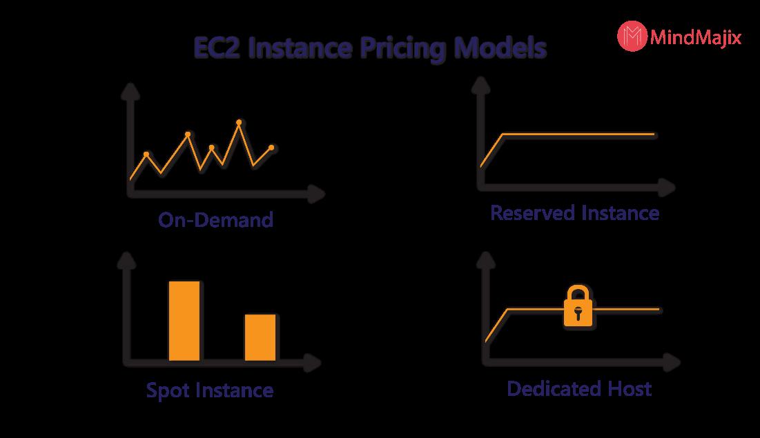 EC2 Instance pricing models