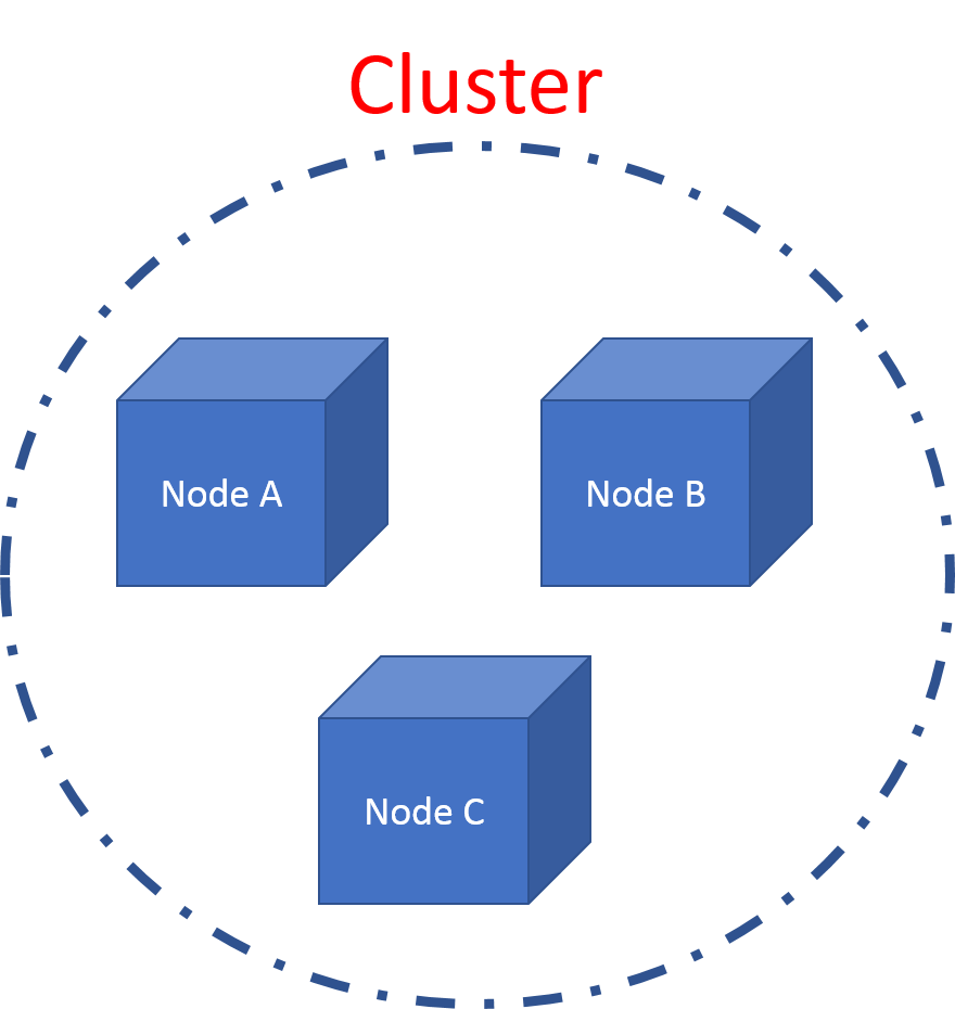 Nodes and Clusters