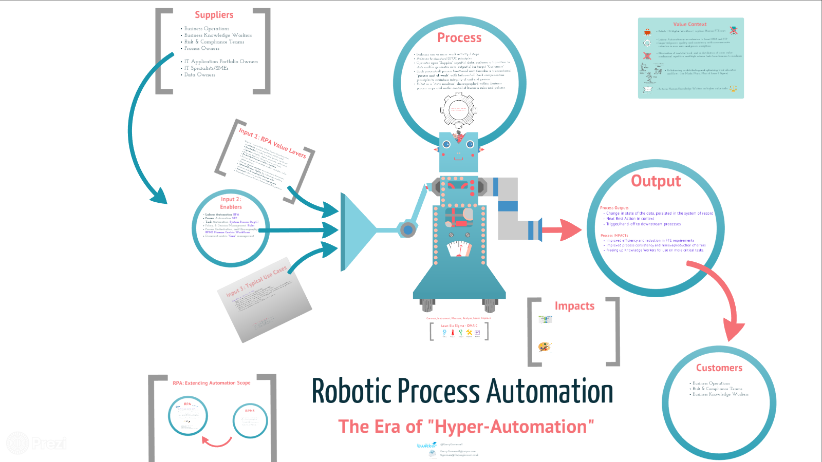 RPA - Era Of Hyper Automation