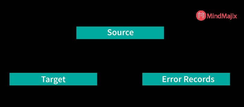 Error loading records splitting