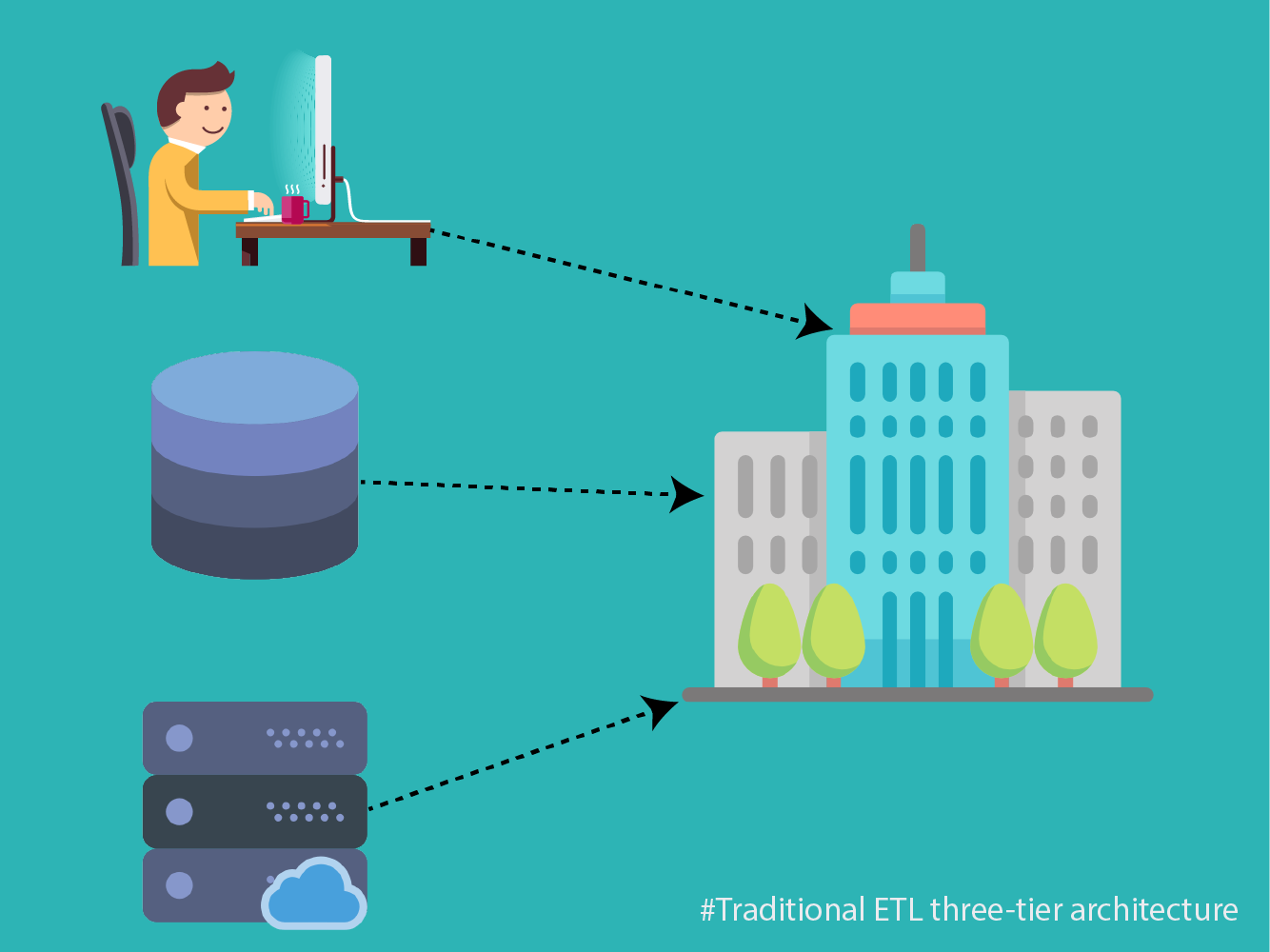 ETL Three Tier Architecture