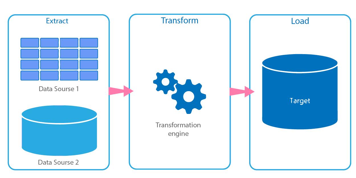 Representation of ETL Workflow