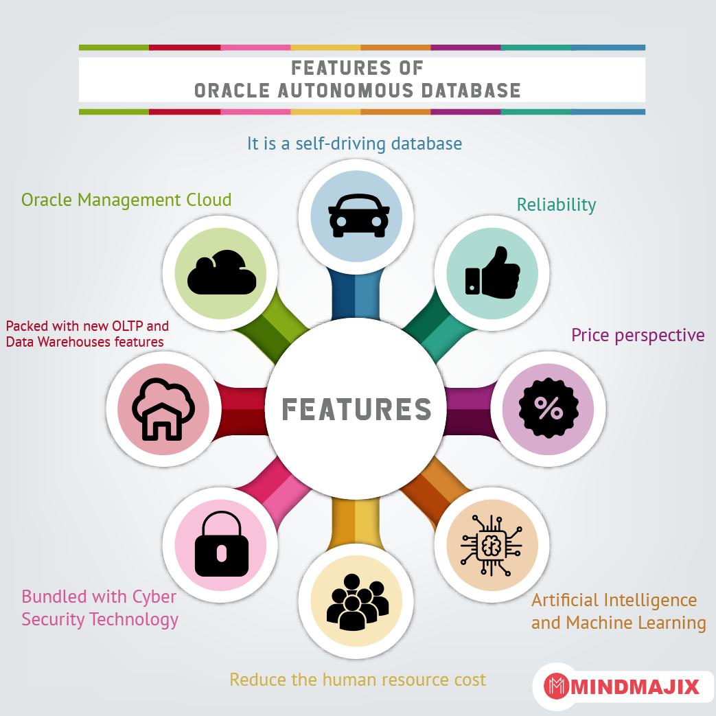 Features of Oracle Autonomous Database