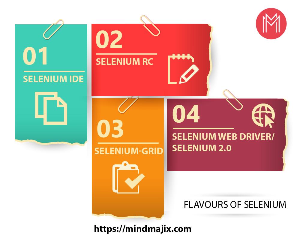 Flavours of Selenium