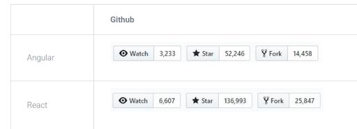 github stats of angular and react
