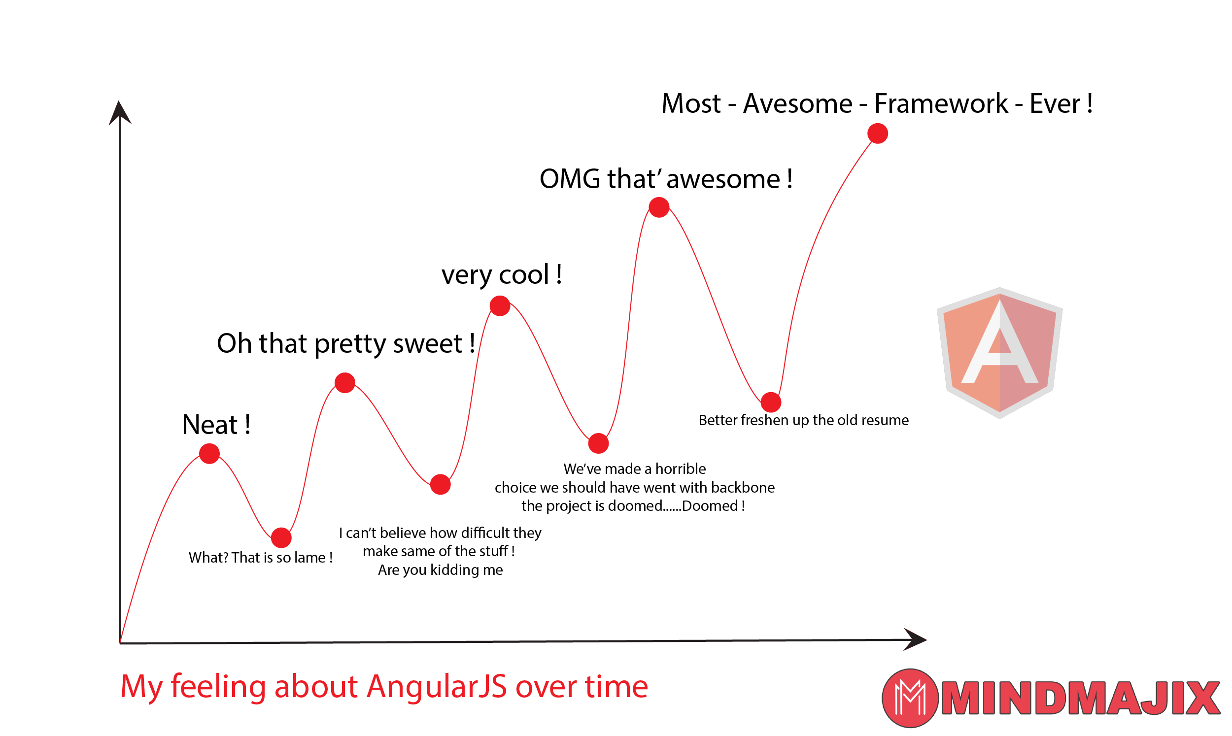Graphical representation of AngularJS Framework